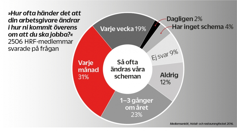 Schema%C3%A4ndringar+drabbar+privatliv