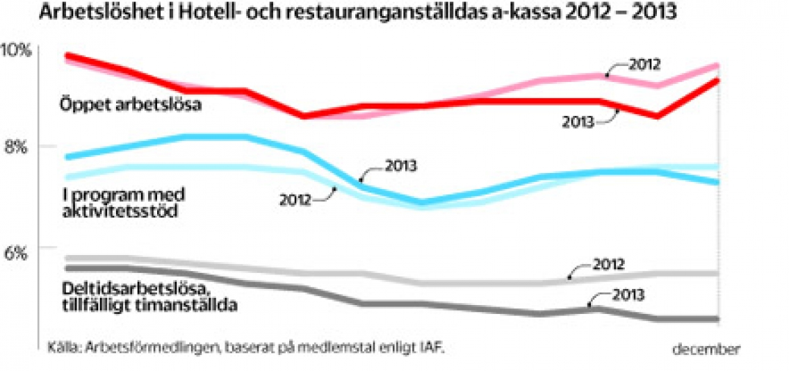 Färre arbetslösa vid årets slut